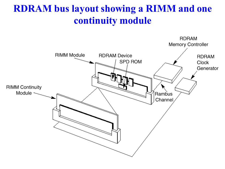 RDRAM bus layout showing a RIMM and one continuity module