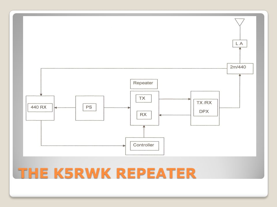 THE K5RWK REPEATER
