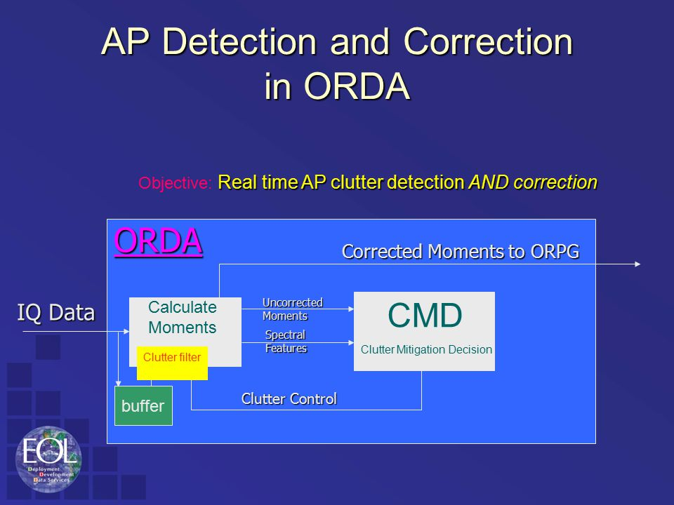 AP Detection and Correction in ORDA ORDA IQ Data UncorrectedMoments SpectralFeatures Corrected Moments to ORPG Clutter Control CMD Clutter Mitigation