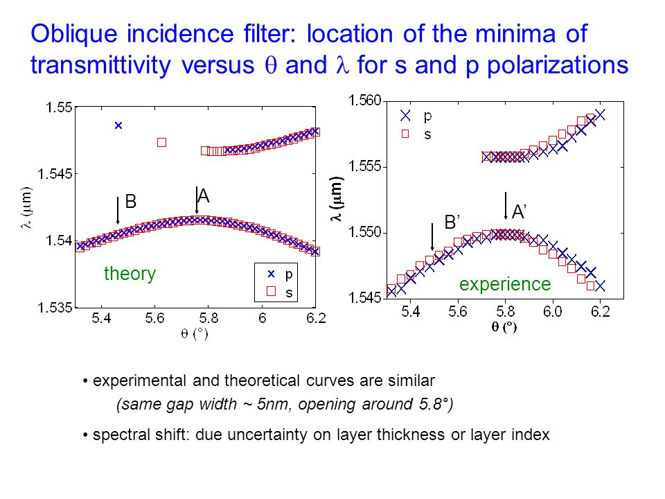 theory Oblique incidence filter: location of the minima of transmittivity versus  and for s and p polarizations experimental and theoretical curves a