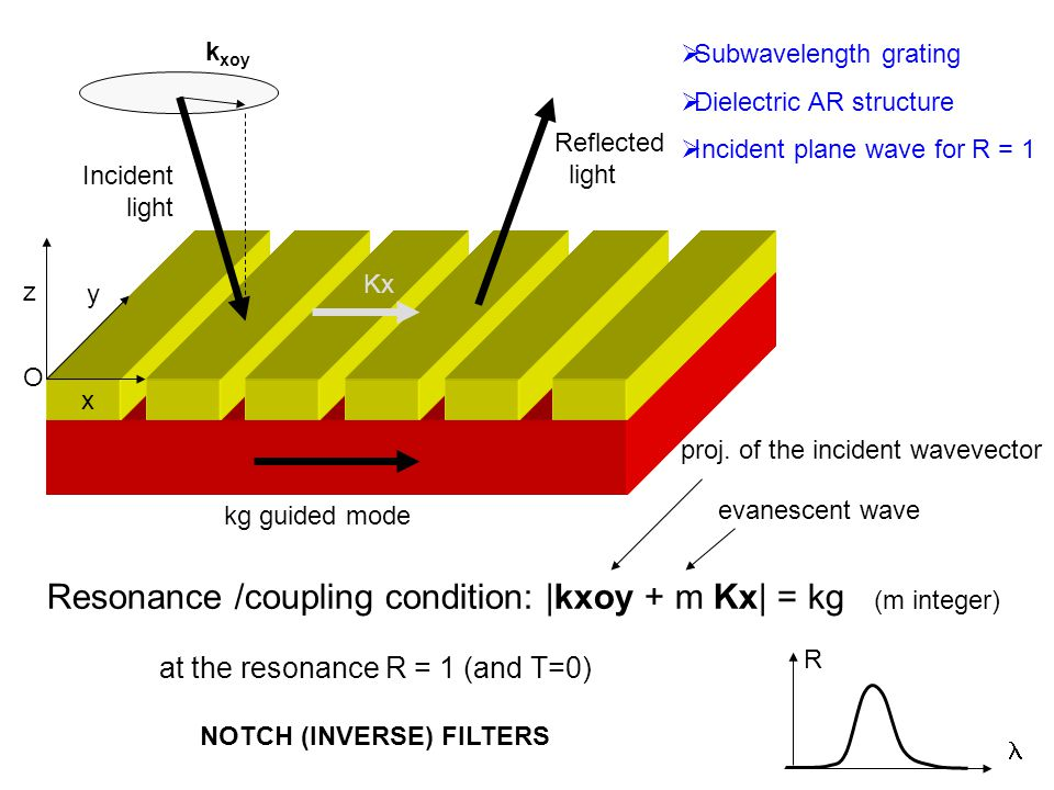 k xoy Kx x y z O Incident light kg guided mode  Subwavelength grating  Dielectric AR structure  Incident plane wave for R = 1 Resonance /coupling c
