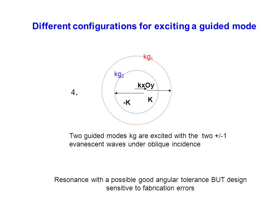 Two guided modes kg are excited with the two +/-1 evanescent waves under oblique incidence Different configurations for exciting a guided mode 4.4. Re