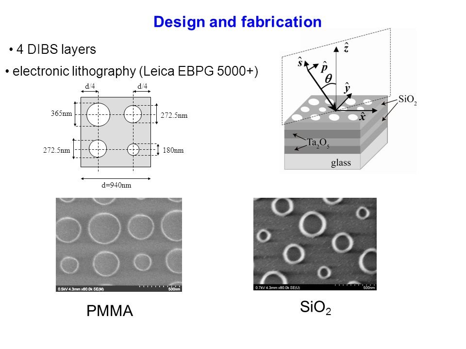 Design and fabrication 4 DIBS layers SiO 2 PMMA 272.5nm 365nm 180nm d/4 272.5nm d=940nm d/4 electronic lithography (Leica EBPG 5000+)