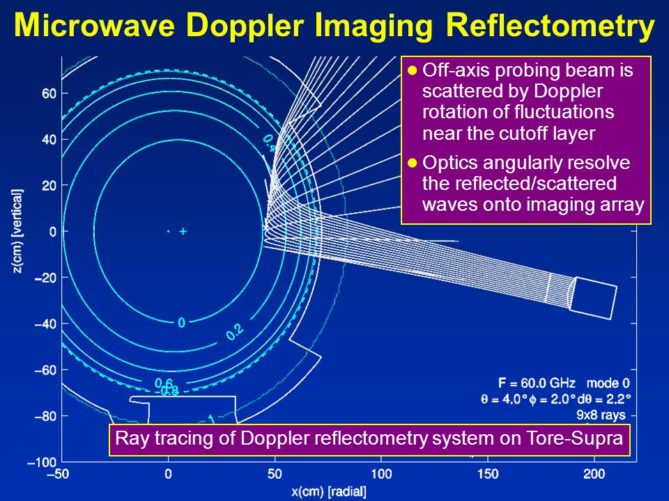 M icrowave D oppler I maging R eflectometry ● Off-axis probing beam is scattered by Doppler rotation of fluctuations near the cutoff layer ● Optics angularly resolve the reflected/scattered waves onto imaging array Ray tracing of Doppler reflectometry system on Tore-Supra