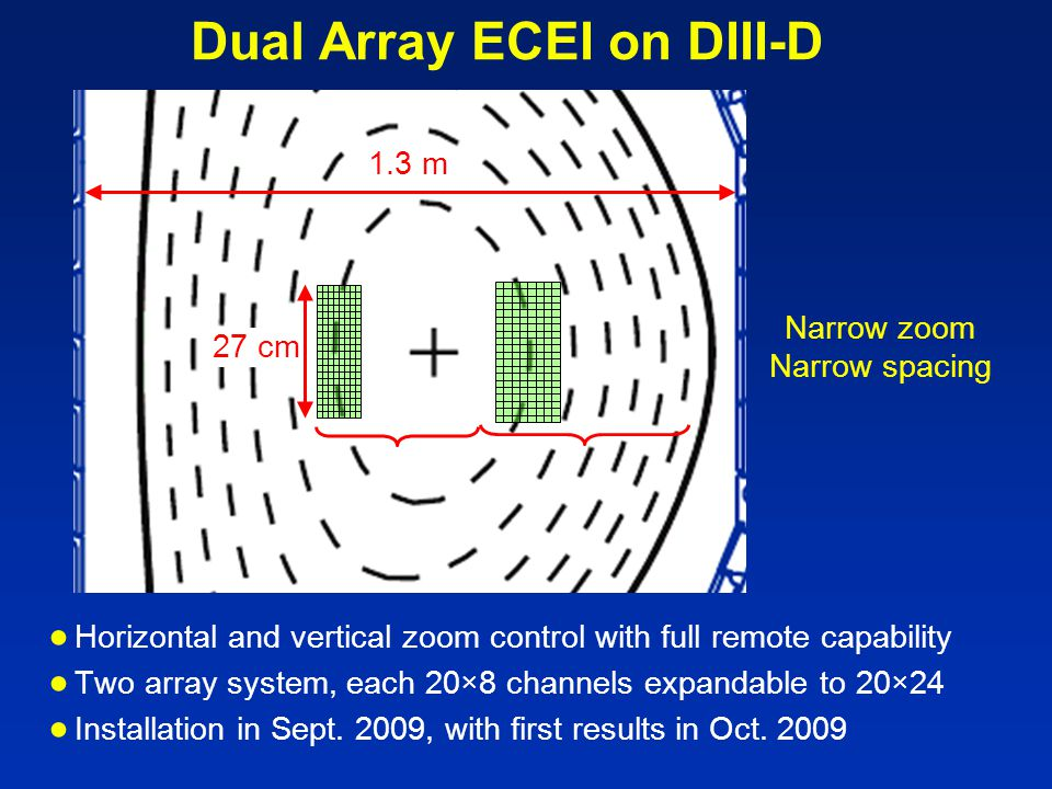 Dual Array ECEI on DIII-D ● Horizontal and vertical zoom control with full remote capability ● Two array system, each 20×8 channels expandable to 20×24 ● Installation in Sept.