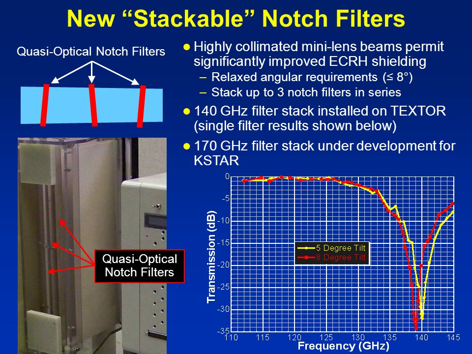 New Stackable Notch Filters ● Highly collimated mini-lens beams permit significantly improved ECRH shielding –Relaxed angular requirements (≤ 8°) –Stack up to 3 notch filters in series ● 140 GHz filter stack installed on TEXTOR (single filter results shown below) ● 170 GHz filter stack under development for KSTAR Quasi-Optical Notch Filters