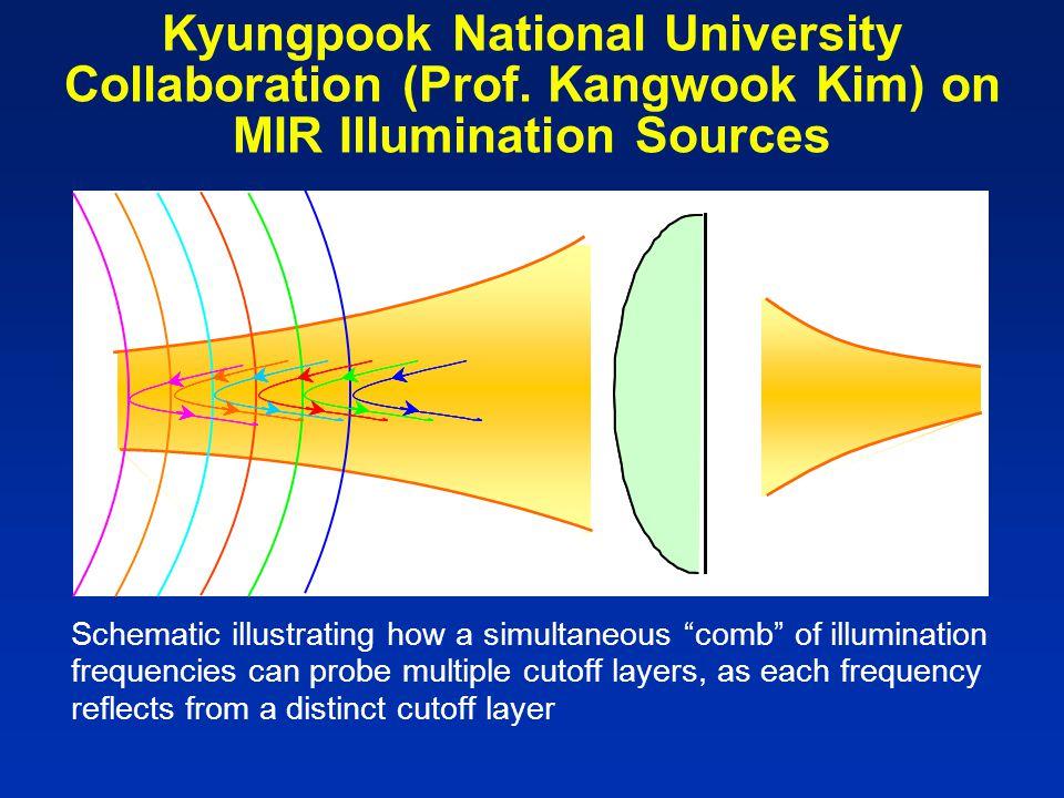 Kyungpook National University Collaboration (Prof.
