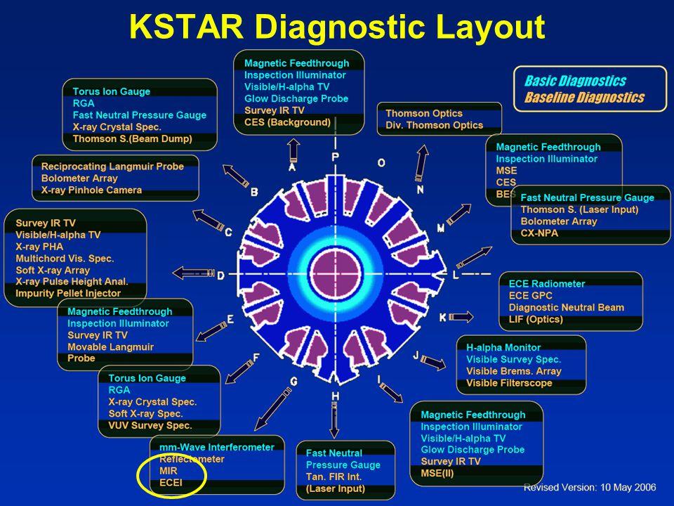 KSTAR Diagnostic Layout