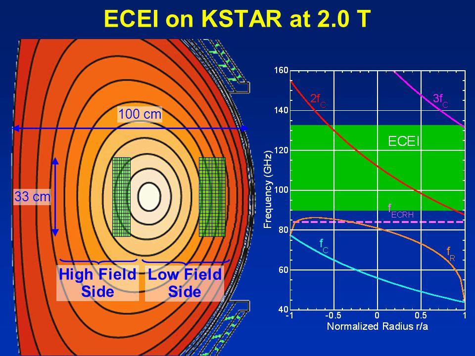 ECEI on KSTAR at 2.0 T 33 cm 100 cm High Field Side Low Field Side