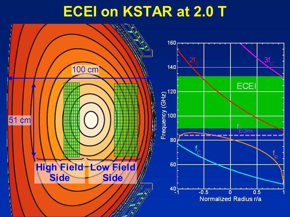 ECEI on KSTAR at 2.0 T 51 cm 100 cm High Field Side Low Field Side