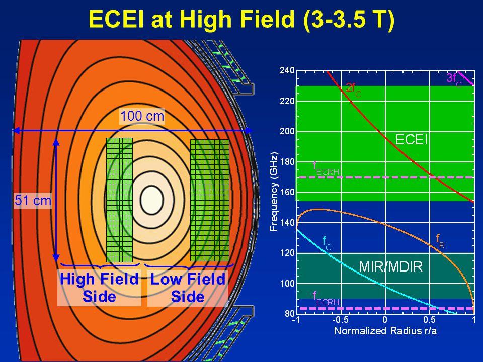 ECEI at High Field (3-3.5 T) High Field Side Low Field Side 51 cm 100 cm