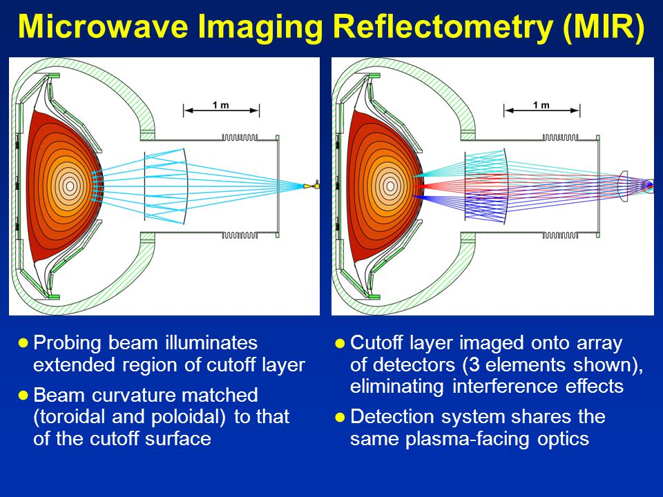 Microwave Imaging Reflectometry (MIR) ● Probing beam illuminates extended region of cutoff layer ● Beam curvature matched (toroidal and poloidal) to that of the cutoff surface ● Cutoff layer imaged onto array of detectors (3 elements shown), eliminating interference effects ● Detection system shares the same plasma-facing optics