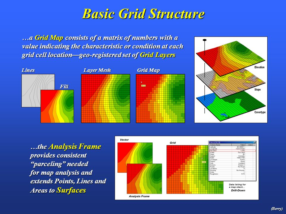 Erosion Potential Buffer Model (MapCalc script) Simple erosion potential model– based on terrain slope and flow (Short Exercise #2) …extended to derive a Variable-width Buffer (Full Exercise #2) (Berry) See Default.htm Workshop CD Bighorn_erosion.scr Script