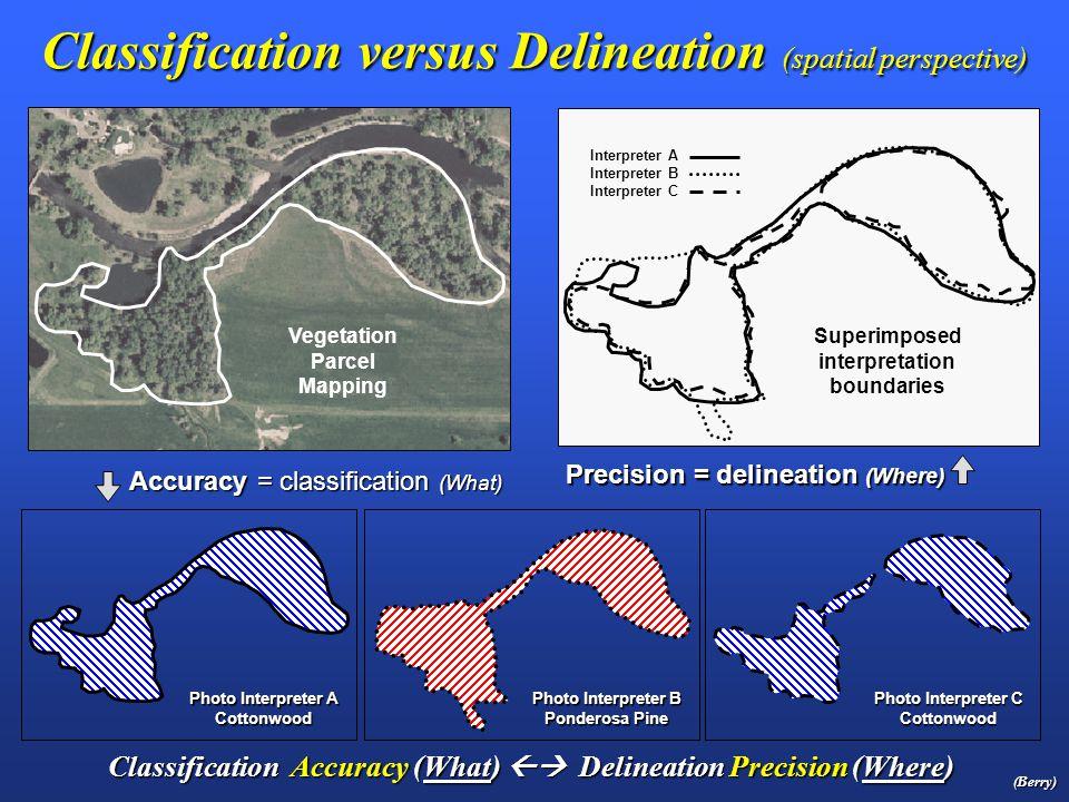 Handheld GPS unit Precision GPS unit Accuracy vs.