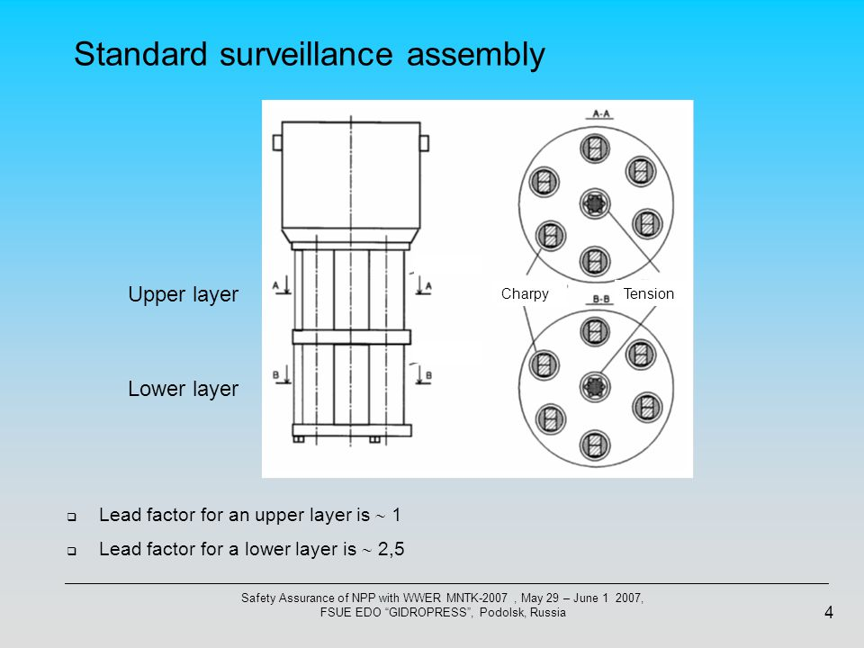 Safety Assurance of NPP with WWER MNTK-2007, May 29 – June 1 2007, FSUE EDO GIDROPRESS , Podolsk, Russia 4 Standard surveillance assembly Lower layer Upper layer CharpyTension  Lead factor for an upper layer is  1  Lead factor for a lower layer is  2,5