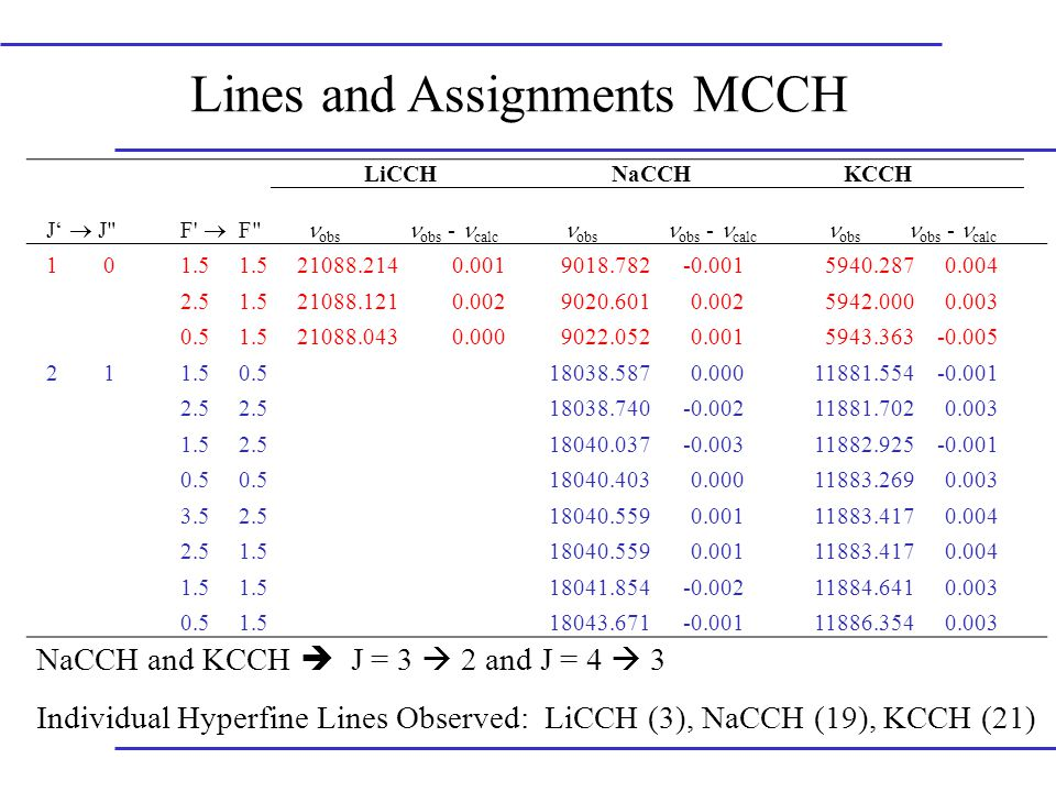 Lines and Assignments MCCH LiCCHNaCCH KCCH J'  J F  F obs obs -  calc obs obs -  calc obs  obs -  calc 101.5 21088.2140.0019018.782-0.0015940.2870.004 2.51.521088.1210.0029020.6010.0025942.0000.003 0.51.521088.0430.0009022.0520.0015943.363-0.005 211.50.518038.5870.00011881.554-0.001 2.5 18038.740-0.00211881.7020.003 1.52.518040.037-0.00311882.925-0.001 0.5 18040.4030.00011883.2690.003 3.52.518040.5590.00111883.4170.004 2.51.518040.5590.00111883.4170.004 1.5 18041.854-0.00211884.6410.003 0.51.518043.671-0.00111886.3540.003 NaCCH and KCCH  J = 3  2 and J = 4  3 Individual Hyperfine Lines Observed: LiCCH (3), NaCCH (19), KCCH (21)