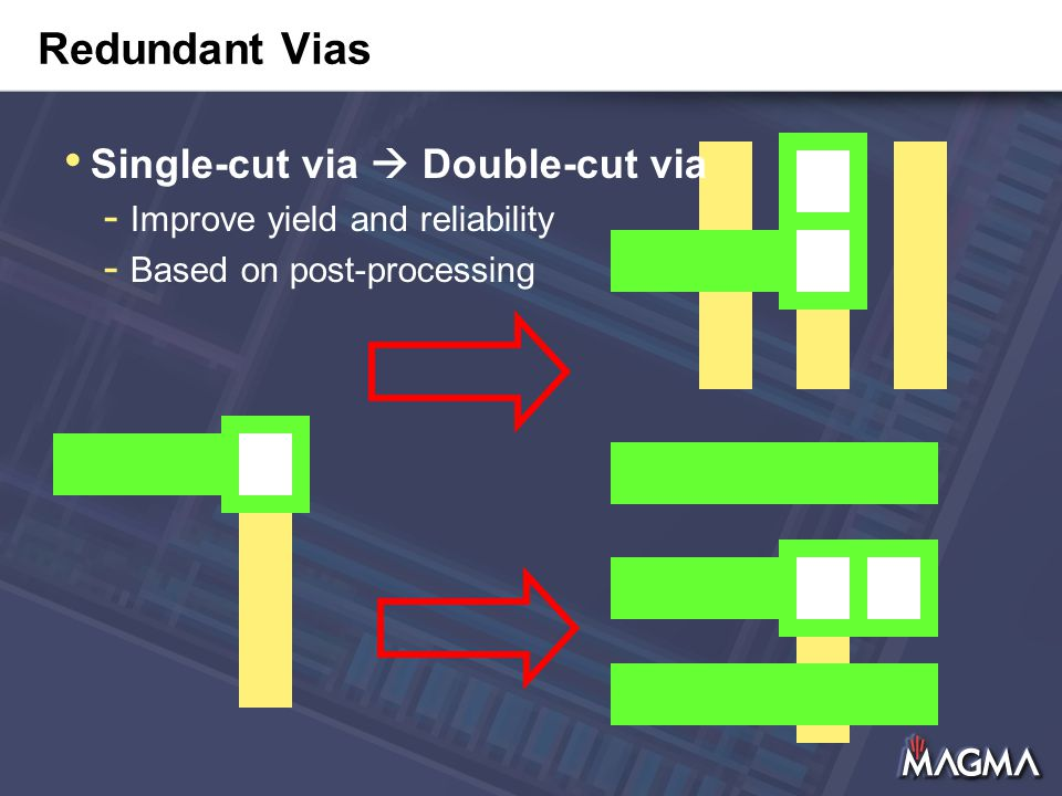 Redundant Vias Single-cut via  Double-cut via - Improve yield and reliability - Based on post-processing