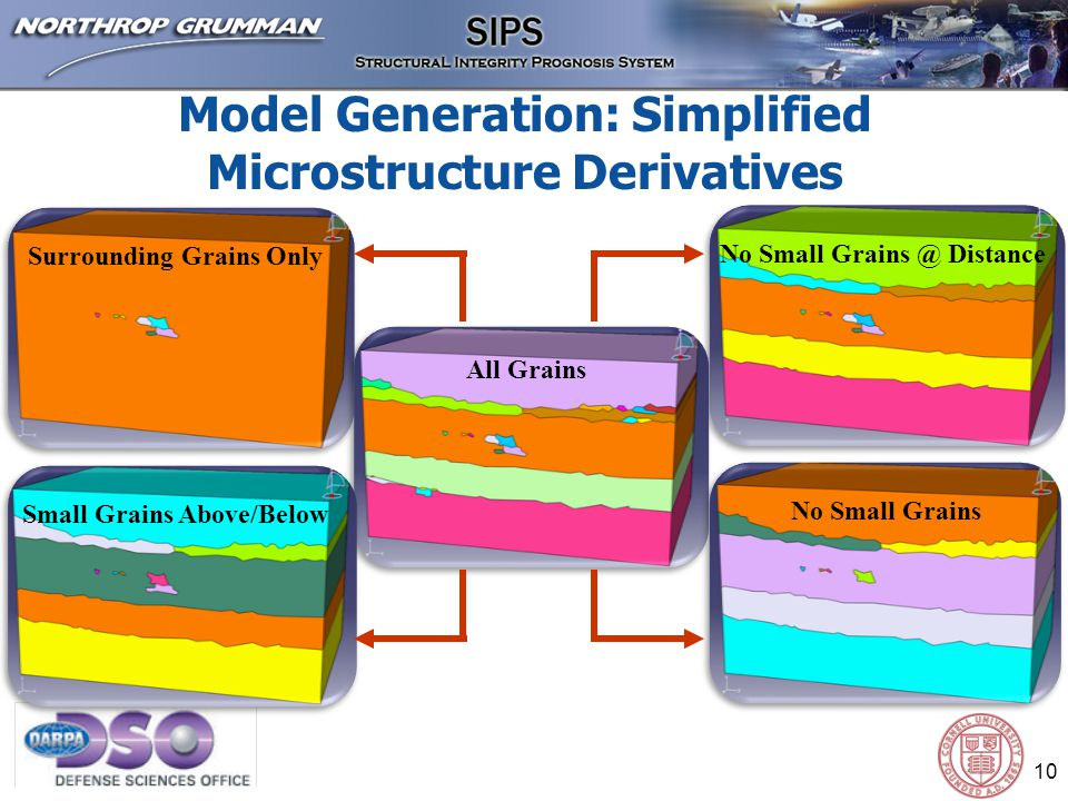 10 All Grains Surrounding Grains Only Small Grains Above/Below No Small Grains No Small Grains @ Distance Model Generation: Simplified Microstructure Derivatives