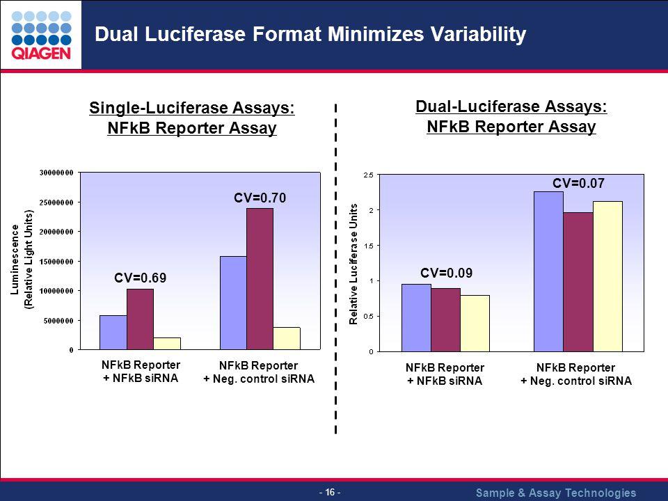Sample & Assay Technologies - 16 - Dual Luciferase Format Minimizes Variability Dual-Luciferase Assays: NFkB Reporter Assay CV=0.09 CV=0.07 Single-Luc