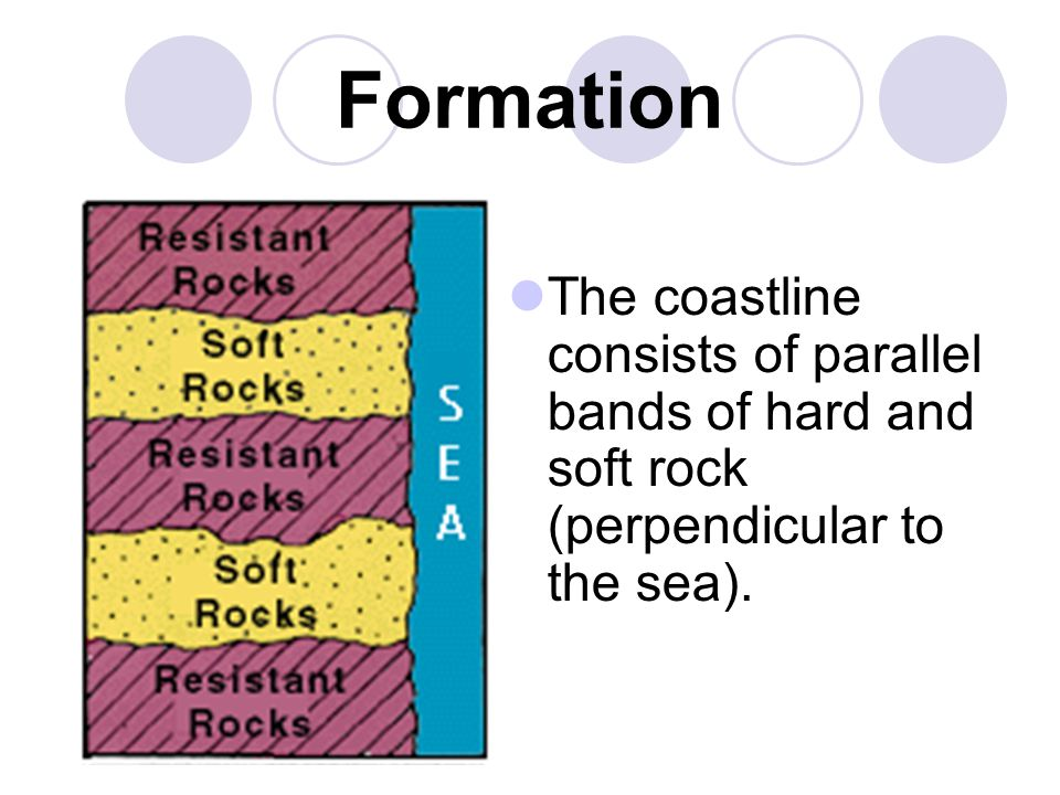 Formation The coastline consists of parallel bands of hard and soft rock (perpendicular to the sea).