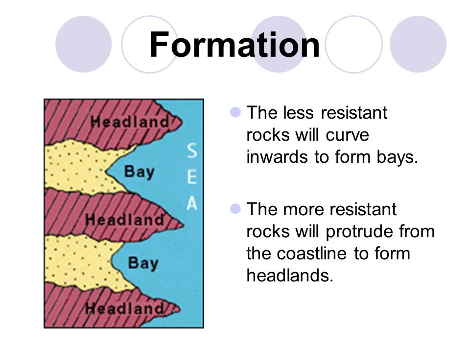 Formation The less resistant rocks will curve inwards to form bays. The more resistant rocks will protrude from the coastline to form headlands.