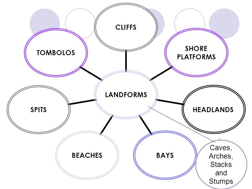 LANDFORMSCLIFFS SHORE PLATFORMS HEADLANDSBAYSBEACHESSPITSTOMBOLOS Caves, Arches, Stacks and Stumps