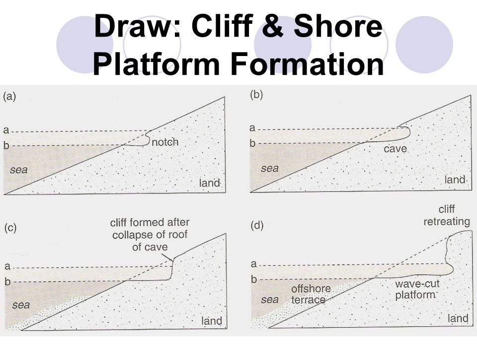 Draw: Cliff & Shore Platform Formation