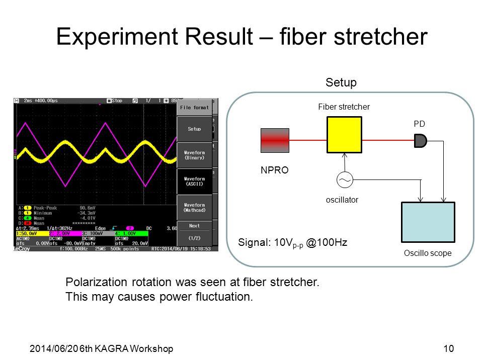 Experiment Result – fiber stretcher 2014/06/20 6th KAGRA Workshop10 NPRO Polarization rotation was seen at fiber stretcher.