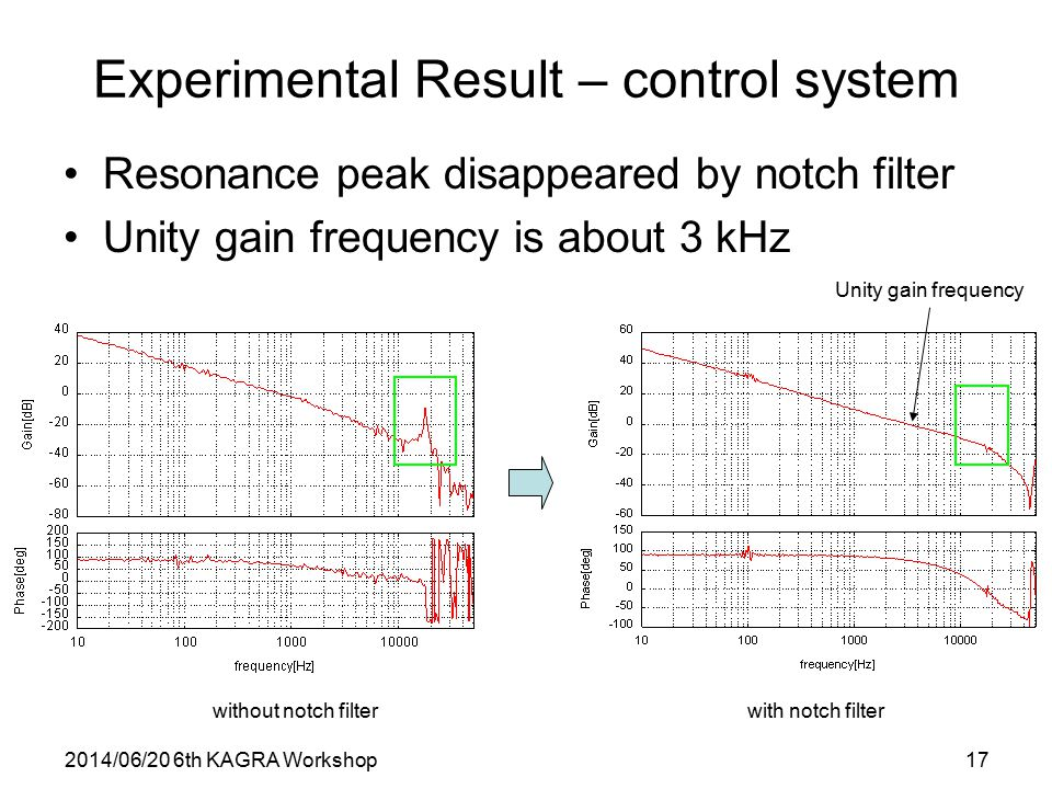 2014/06/20 6th KAGRA Workshop17 Experimental Result – control system Resonance peak disappeared by notch filter Unity gain frequency is about 3 kHz without notch filterwith notch filter Unity gain frequency