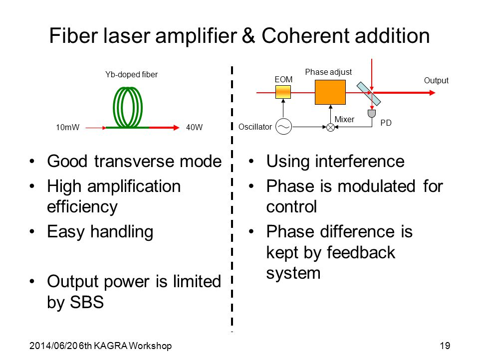 2014/06/20 6th KAGRA Workshop19 Fiber laser amplifier & Coherent addition Good transverse mode High amplification efficiency Easy handling Output powe