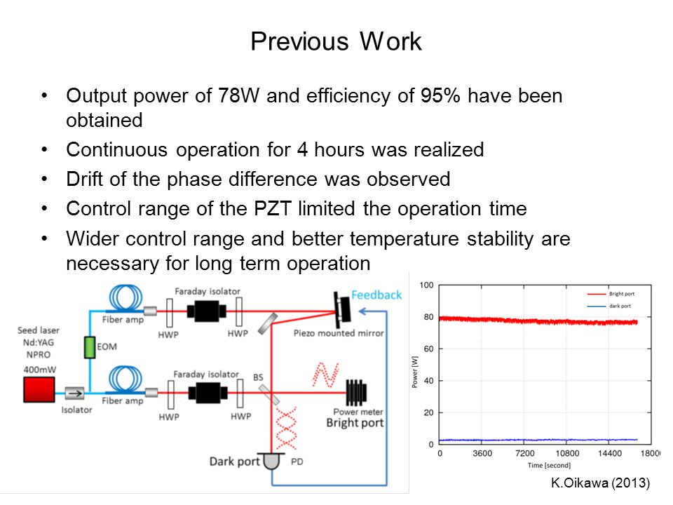 Previous Work Output power of 78W and efficiency of 95% have been obtained Continuous operation for 4 hours was realized Drift of the phase difference was observed Control range of the PZT limited the operation time Wider control range and better temperature stability are necessary for long term operation K.Oikawa (2013)