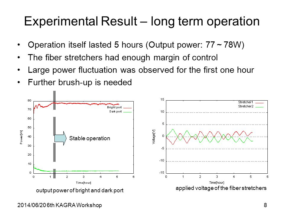 2014/06/20 6th KAGRA Workshop8 Experimental Result – long term operation Operation itself lasted 5 hours (Output power: 77 ~ 78W) The fiber stretchers