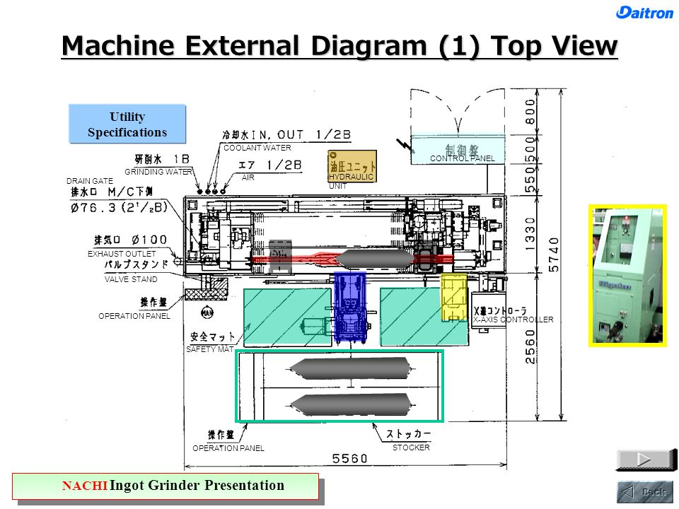 Machine External Diagram (1) Top View Utility Specifications NACHI Ingot Grinder Presentation CONTROL PANEL COOLANT WATER AIR HYDRAULIC UNIT GRINDING WATER DRAIN GATE EXHAUST OUTLET VALVE STAND OPERATION PANEL SAFETY MAT X-AXIS CONTROLLER STOCKER OPERATION PANEL