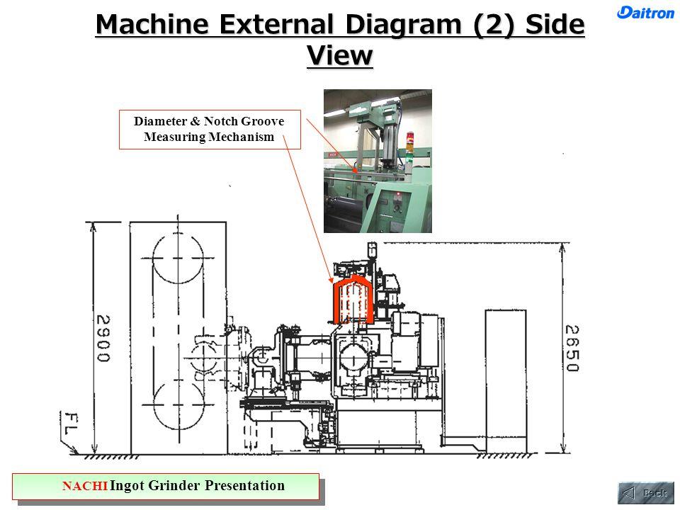 Machine External Diagram (2) Side View Diameter & Notch Groove Measuring Mechanism NACHI Ingot Grinder Presentation