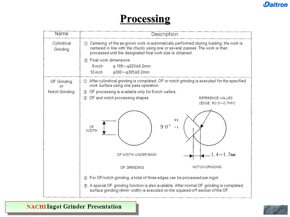 Processing Name Description Cylindrical Grinding ① Centering of the as-grown work is automatically performed (during loading, the work is centered in line with the chuck) using one or several passes.