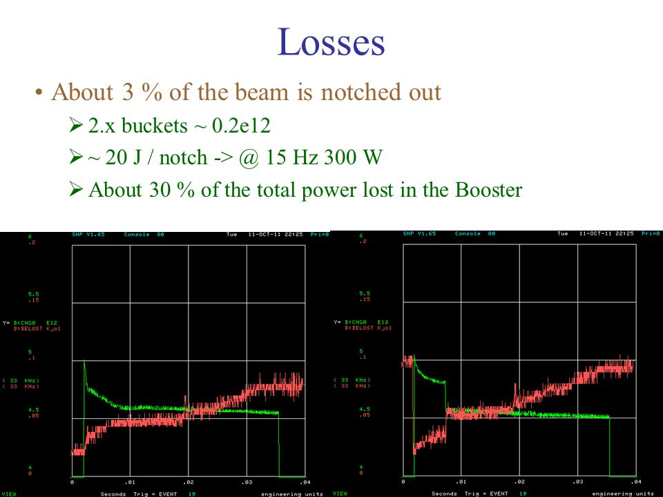 6 Losses About 3 % of the beam is notched out  2.x buckets ~ 0.2e12  ~ 20 J / notch -> @ 15 Hz 300 W  About 30 % of the total power lost in the Boo