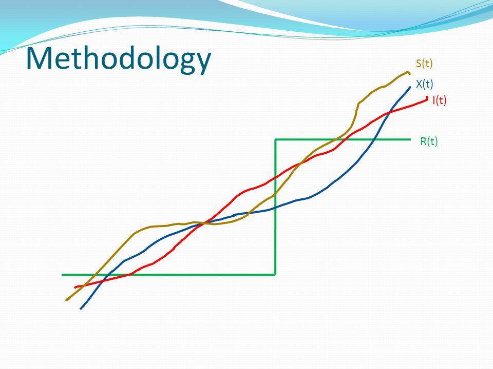 Methodology X(t) I(t) R(t) S(t)
