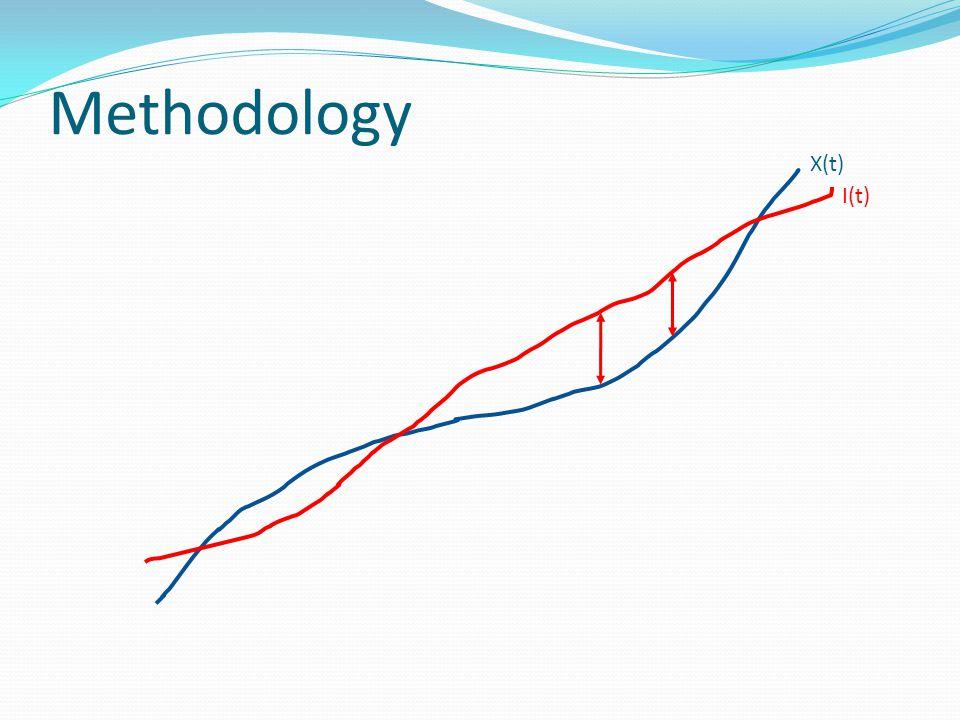 Methodology X(t) I(t)