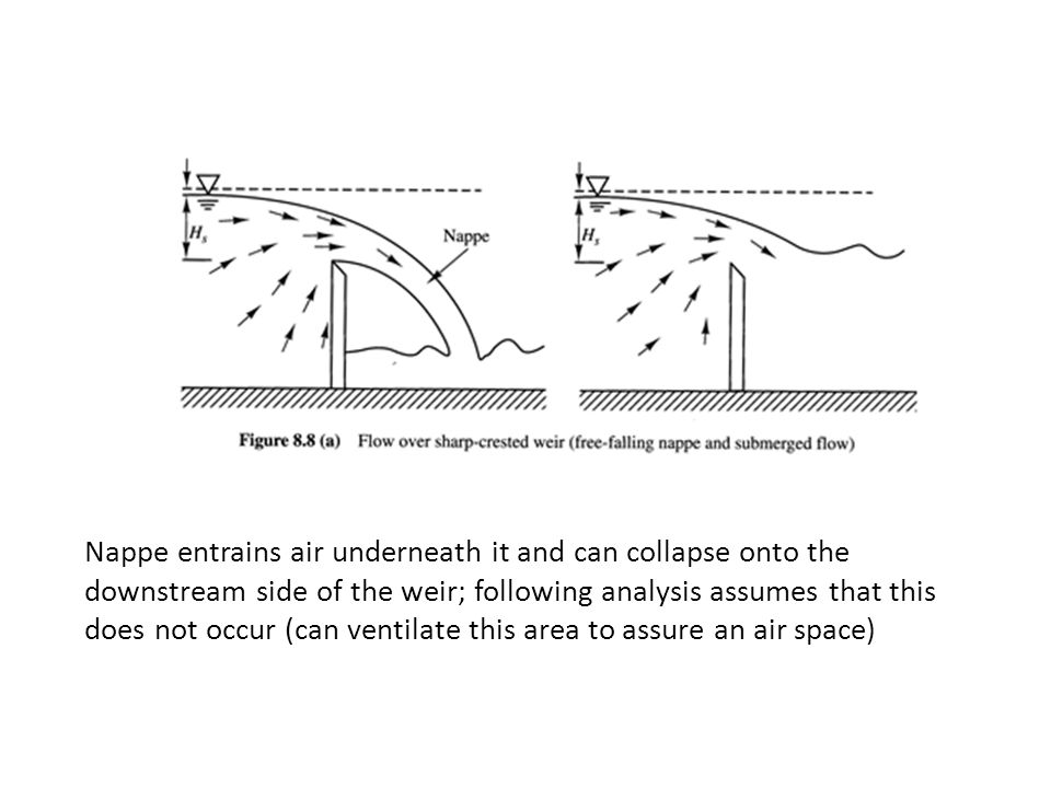Nappe entrains air underneath it and can collapse onto the downstream side of the weir; following analysis assumes that this does not occur (can ventilate this area to assure an air space)