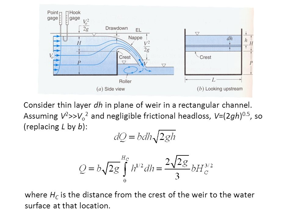 Consider thin layer dh in plane of weir in a rectangular channel.