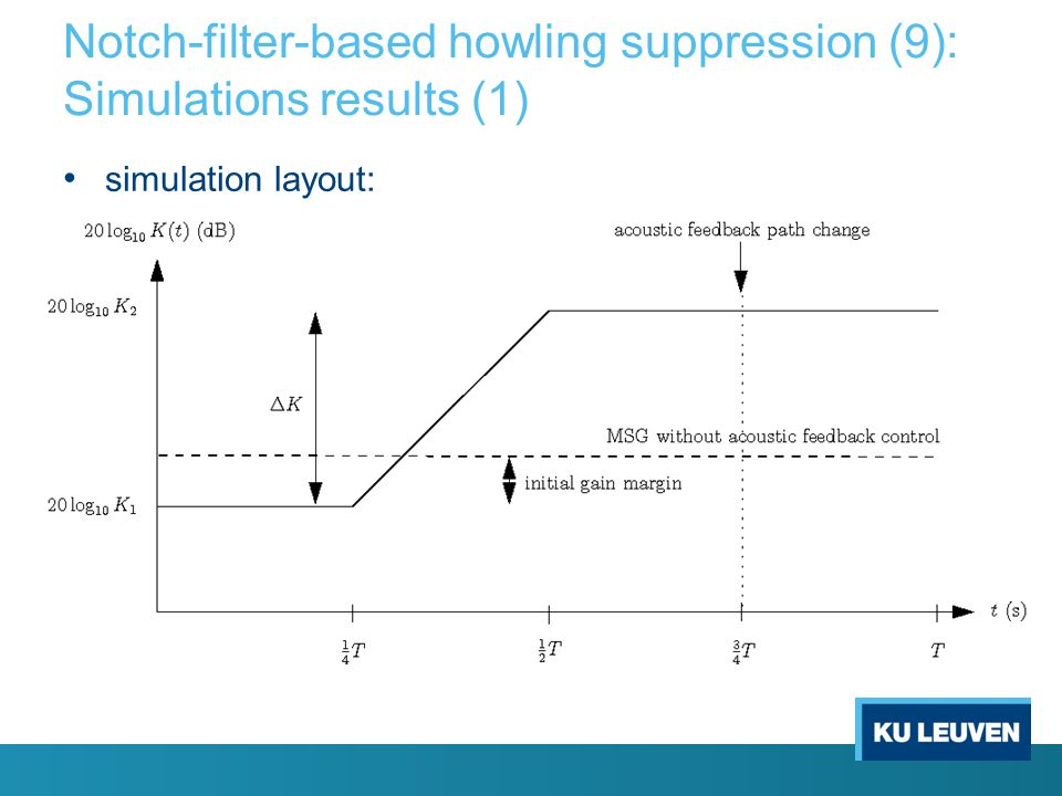 Notch-filter-based howling suppression (8): Notch filter design notch filter design procedure: set of notch filter design parameters bank of notch fil
