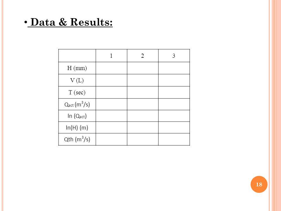 Data & Results: 18 123 H (mm) V (L) T (sec) Q act (m 3 /s) ln (Q act ) ln(H) (m) Qth (m 3 /s)