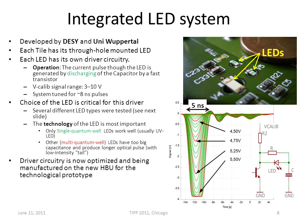 Integrated LED system – Optimization Pulse of the Blue LED is much wider (~40 ns), than the UV LED (~5 ns) Light pulse width re-measured with a differential driver – In this mode: LED is reverse biased, then for a short pulse forward biased and directly reverse biased again – The reverse voltage helps to discharge the LED – Blue LED stops shining much faster June 11, 2011TIPP 2011, Chicago9 Blue LED UV LED Blue LED, differential