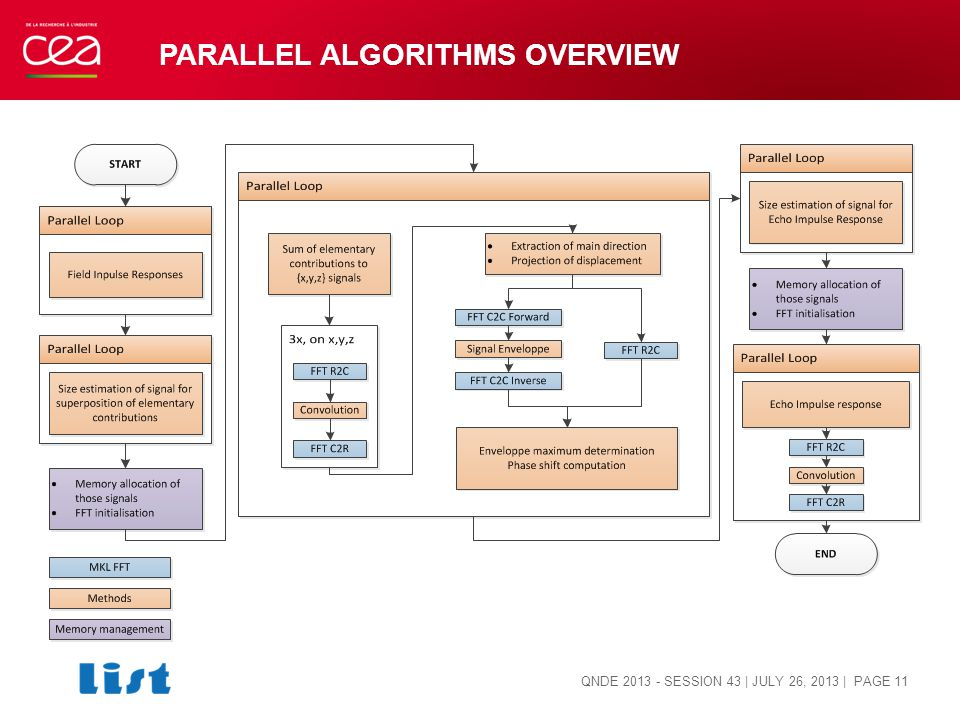 PARALLEL ALGORITHMS OVERVIEW QNDE 2013 - SESSION 43 | JULY 26, 2013 | PAGE 11