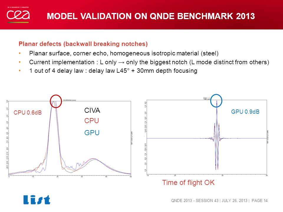 MODEL VALIDATION ON QNDE BENCHMARK 2013 Planar defects (backwall breaking notches) Planar surface, corner echo, homogeneous isotropic material (steel) Current implementation : L only → only the biggest notch (L mode distinct from others) 1 out of 4 delay law : delay law L45° + 30mm depth focusing QNDE 2013 - SESSION 43 | JULY 26, 2013 | PAGE 14 GPU 0.9dB CPU 0.6dB CPU GPU CIVA Time of flight OK
