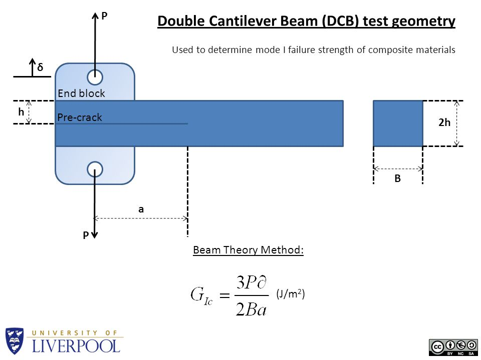 P P h 2h B a Pre-crack End block Double Cantilever Beam (DCB) test geometry Used to determine mode I failure strength of composite materials δ (J/m 2