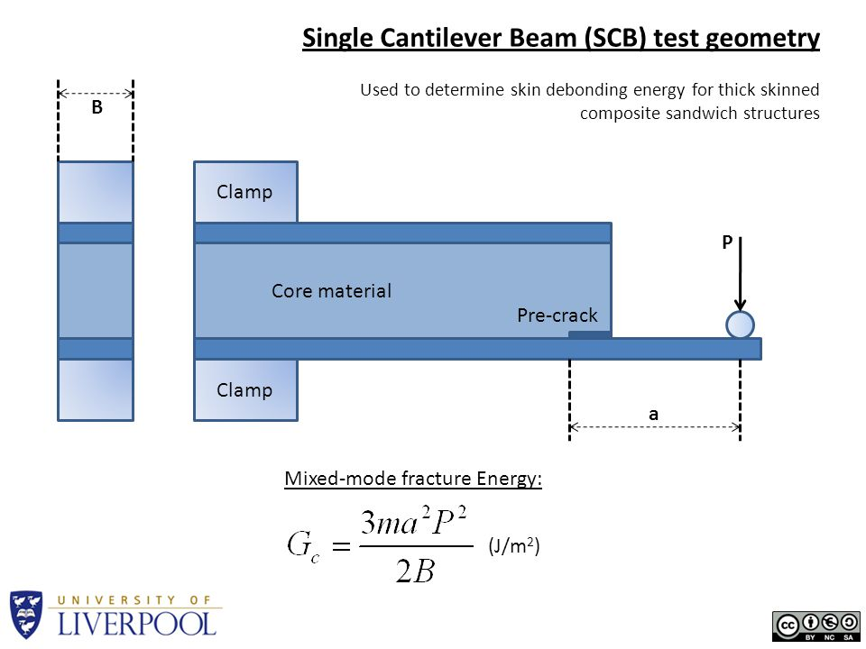 Single Cantilever Beam (SCB) test geometry Used to determine skin debonding energy for thick skinned composite sandwich structures Pre-crack Core mate