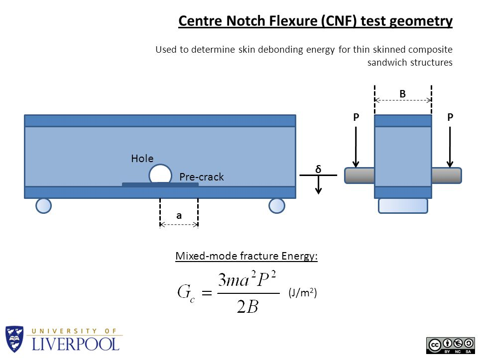 Centre Notch Flexure (CNF) test geometry Used to determine skin debonding energy for thin skinned composite sandwich structures PP (J/m 2 ) Mixed-mode