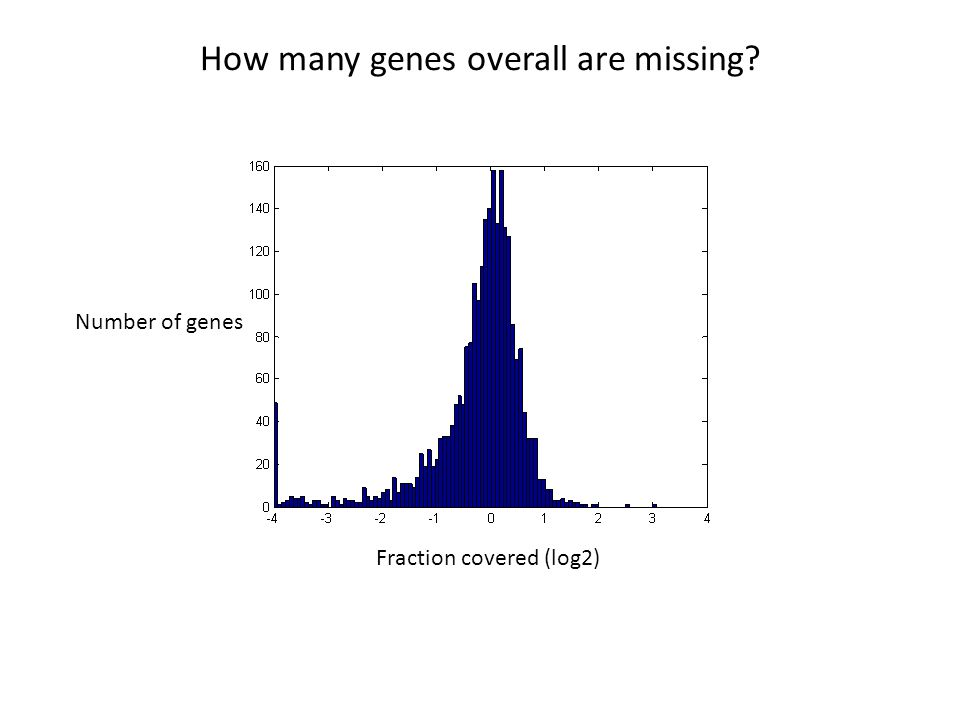 How many genes overall are missing Fraction covered (log2) Number of genes