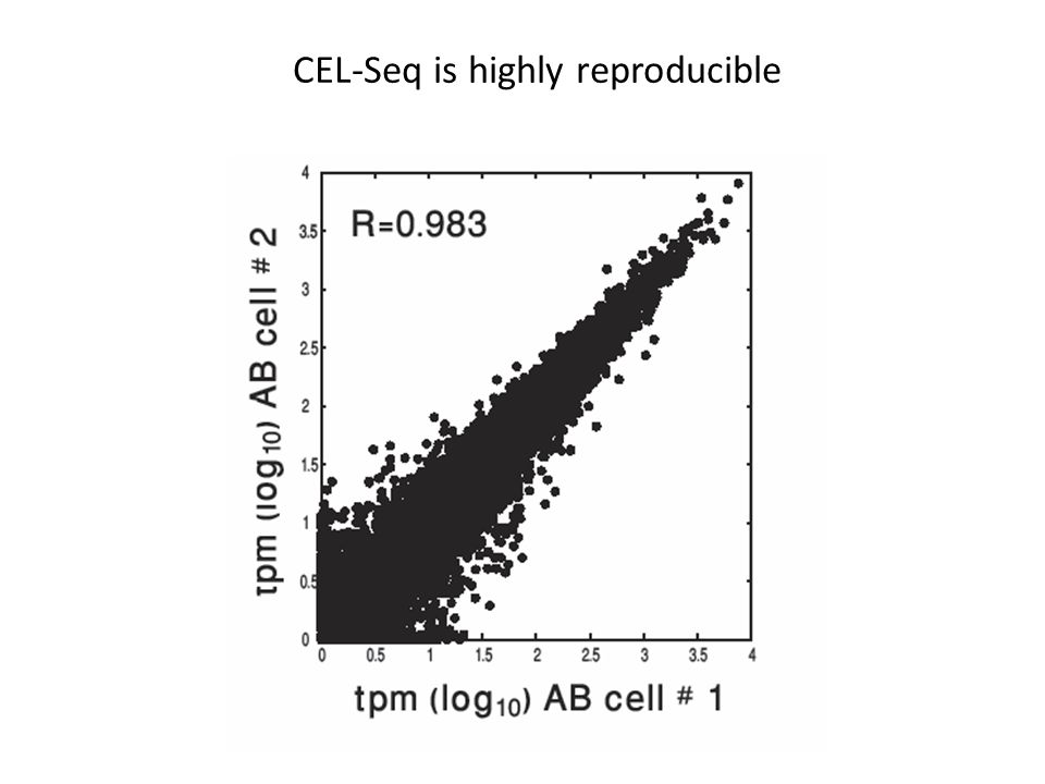 CEL-Seq is highly reproducible